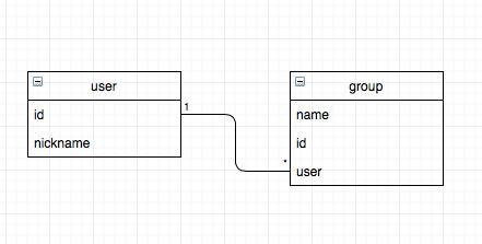 simple-uml-user-group